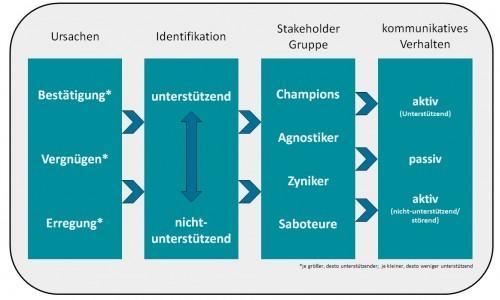 Unterstützende Potenziale im Stakeholder Management
