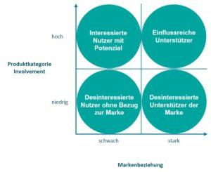 Grafik 1_Nutzertypen Social Media-Marketing
