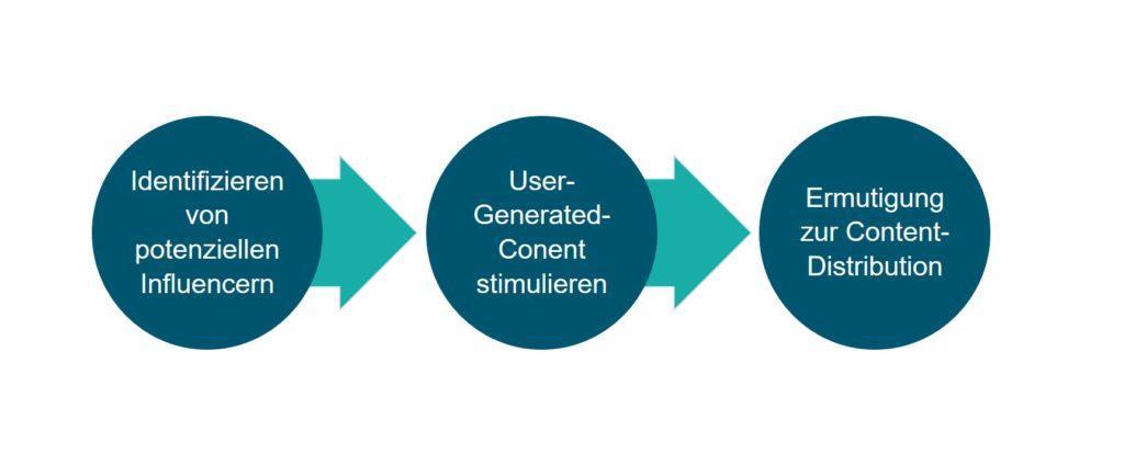 Grafik 2_ Content Marketing-Strategie für Influencer