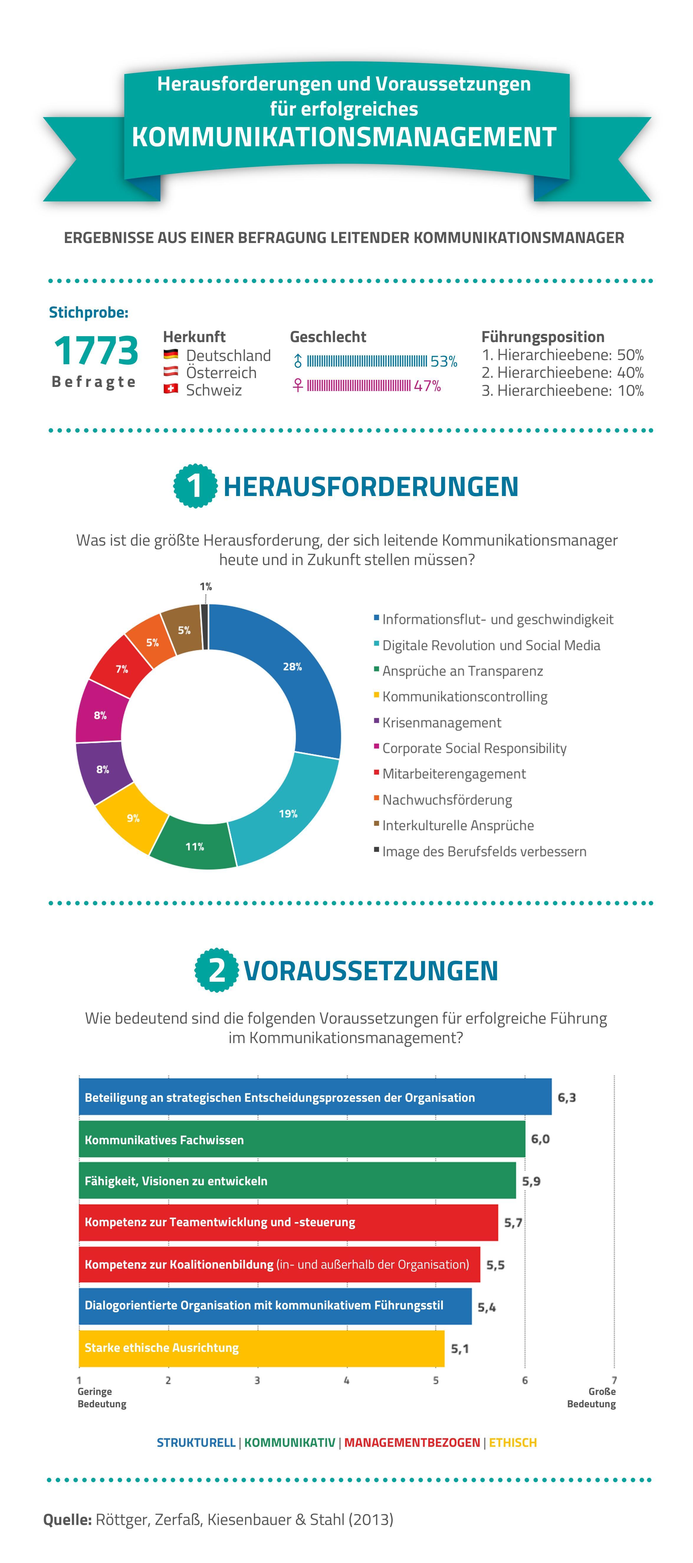 Alles auf einen Blick! Infografik zu Herausforderungen und Voraussetzungen im Berufsalltag von Kommunikationsmanagern. Jetzt auf PRtransfer!