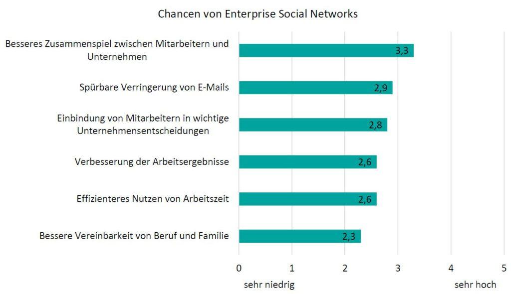 Grafik: Chancen von Enterprise Social Networks