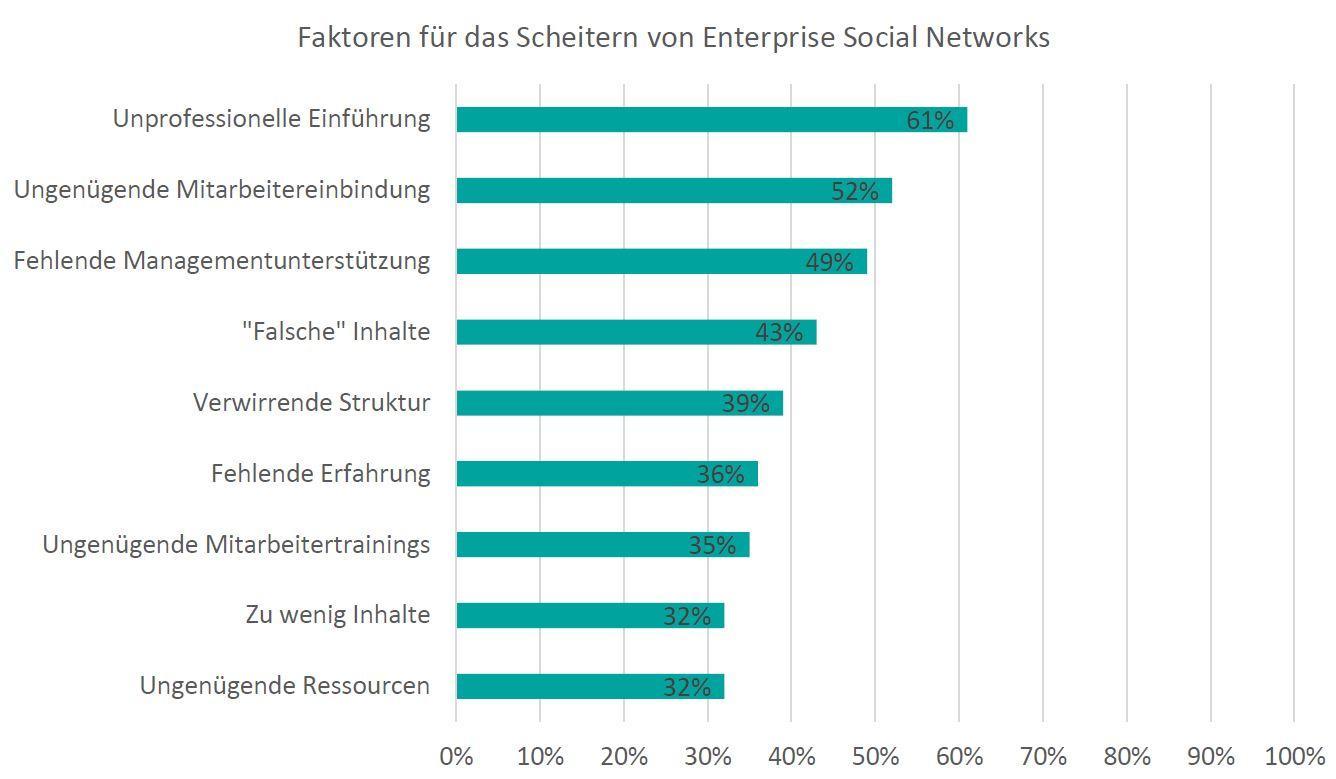 Grafik: Faktoren für das Scheitern Enterprise Social Networks