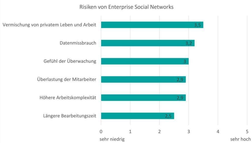 Grafik: Risiken von Enterprise Social Networks
