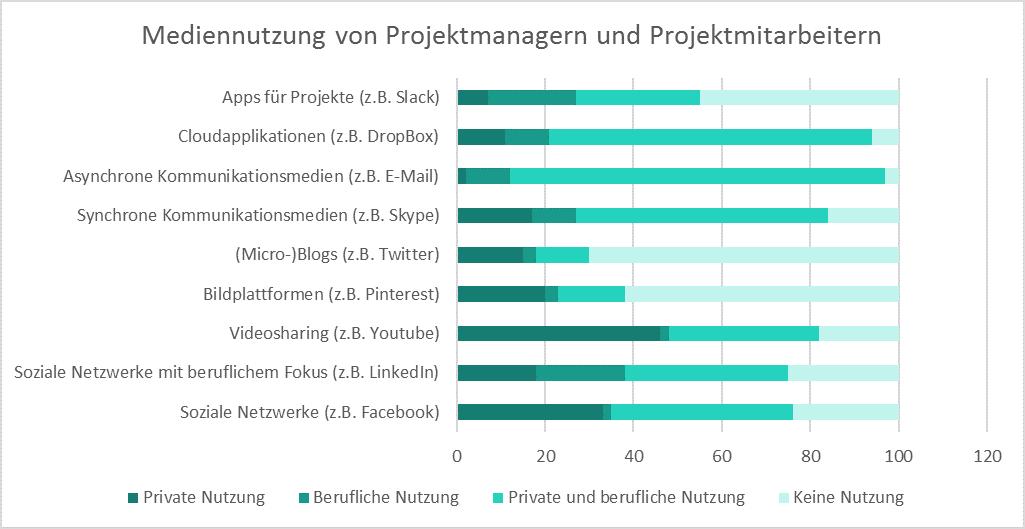 Grafik: Mediennutzung von Projektmanagern