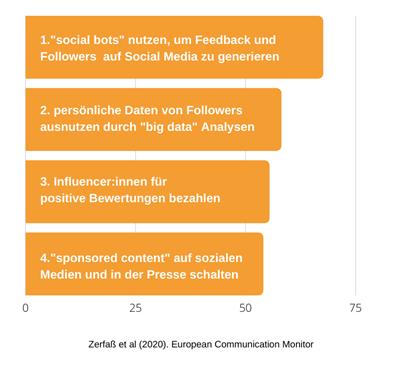 European Communication Monitor Digitalisierung