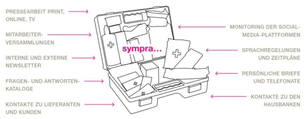 Sympra